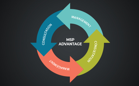 Why MSP for your business